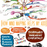 How Mind Mapping Helps My ADD
