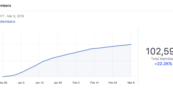 How I Grew My Facebook Group from 0 to 100,000 in Less Than 3 Months